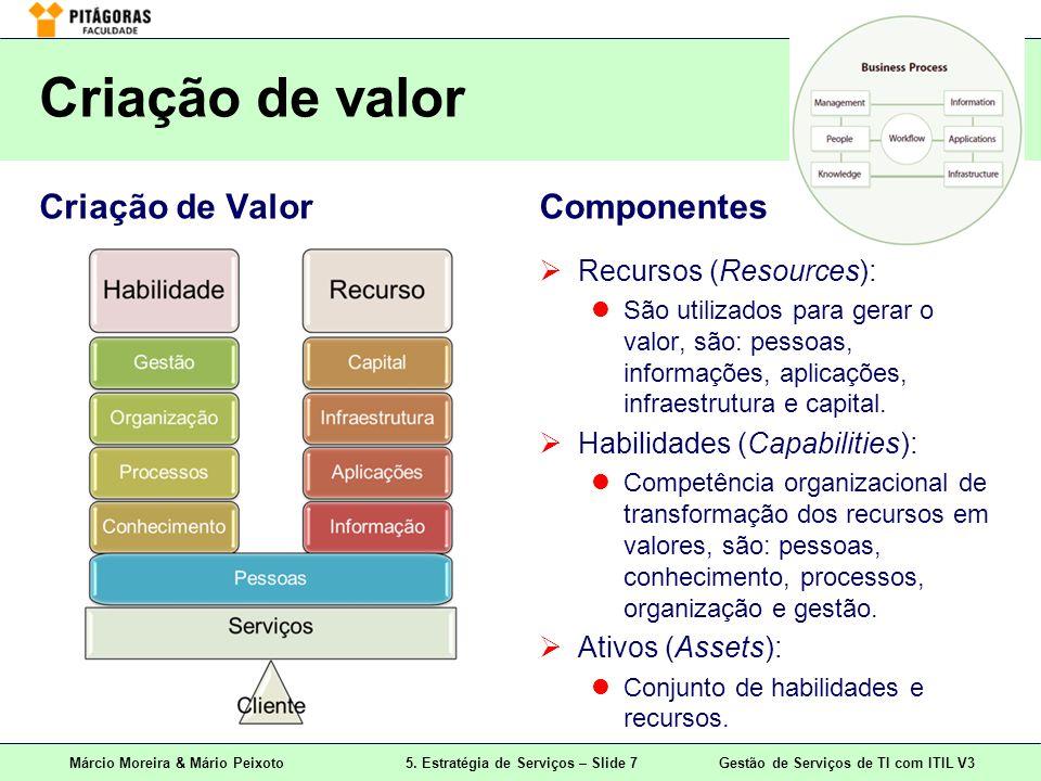Criação de valor Criação de Valor Componentes Recursos (Resources):