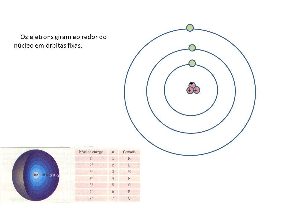 Os elétrons giram ao redor do núcleo em órbitas fixas.