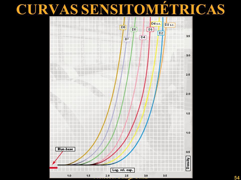 CURVAS SENSITOMÉTRICAS