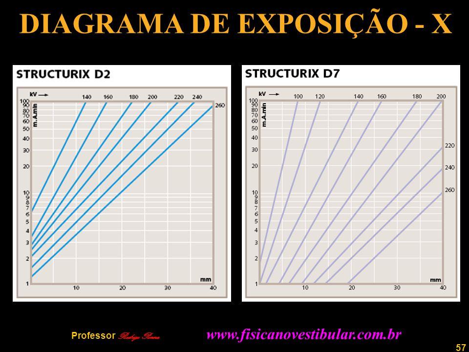 DIAGRAMA DE EXPOSIÇÃO - X
