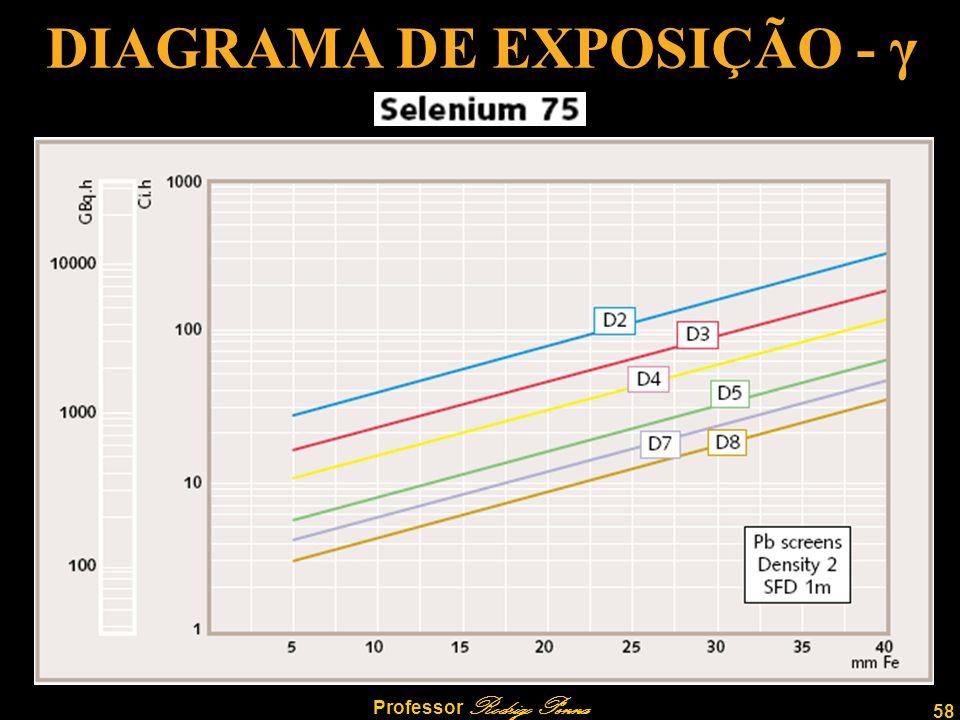 DIAGRAMA DE EXPOSIÇÃO - γ