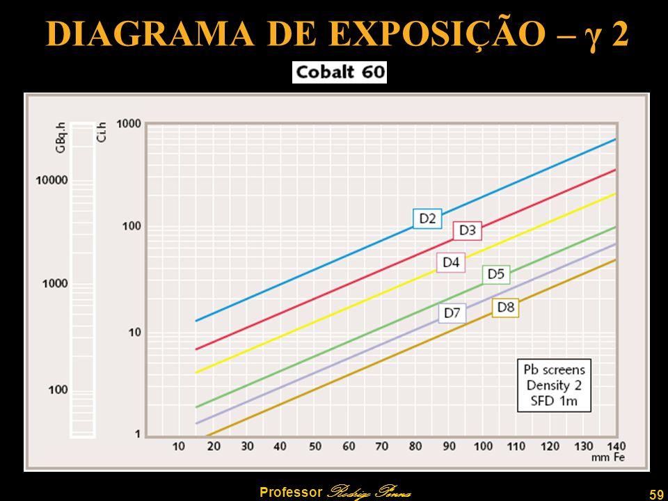 DIAGRAMA DE EXPOSIÇÃO – γ 2