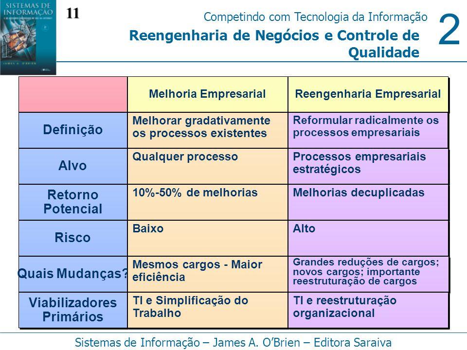 Reengenharia Empresarial