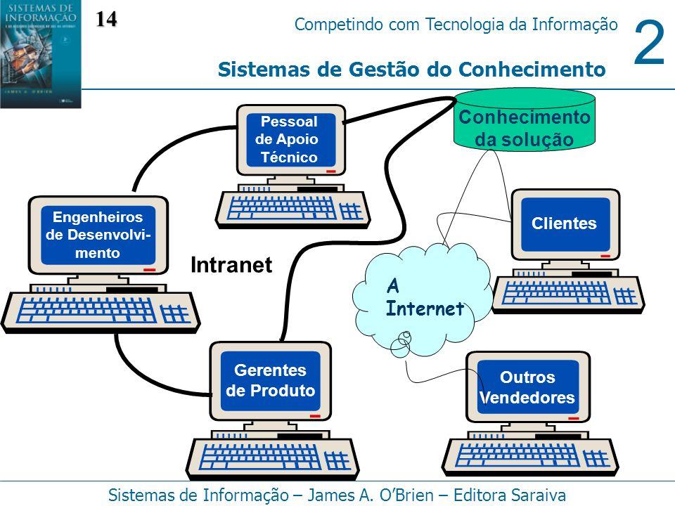 14 Intranet Sistemas de Gestão do Conhecimento Conhecimento da solução