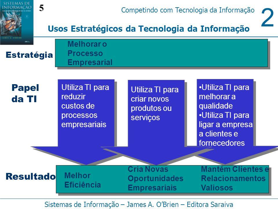 5 Papel da TI Resultado Usos Estratégicos da Tecnologia da Informação