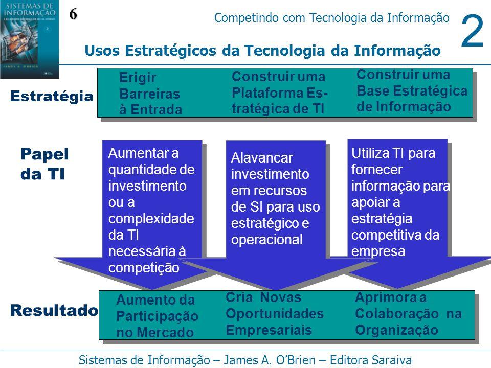 6 Papel da TI Resultado Usos Estratégicos da Tecnologia da Informação