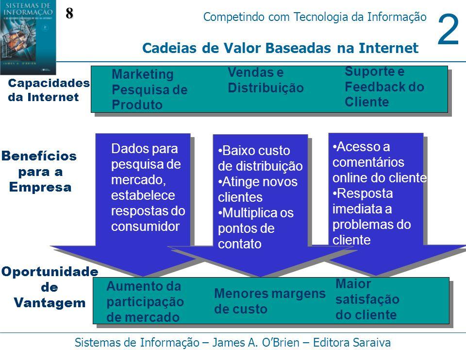 8 Cadeias de Valor Baseadas na Internet Vendas e Distribuição
