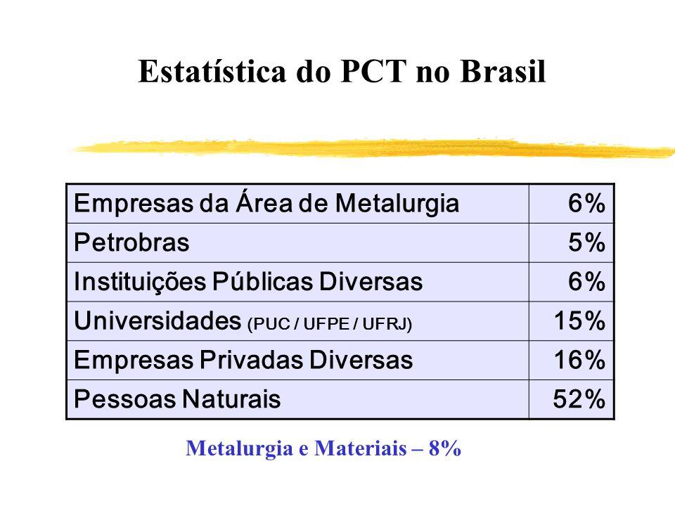 Estatística do PCT no Brasil Metalurgia e Materiais – 8%