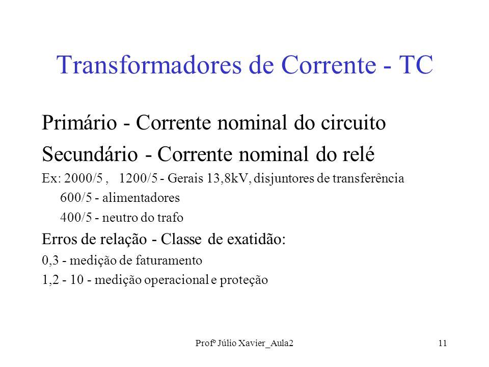 Transformadores de Corrente - TC