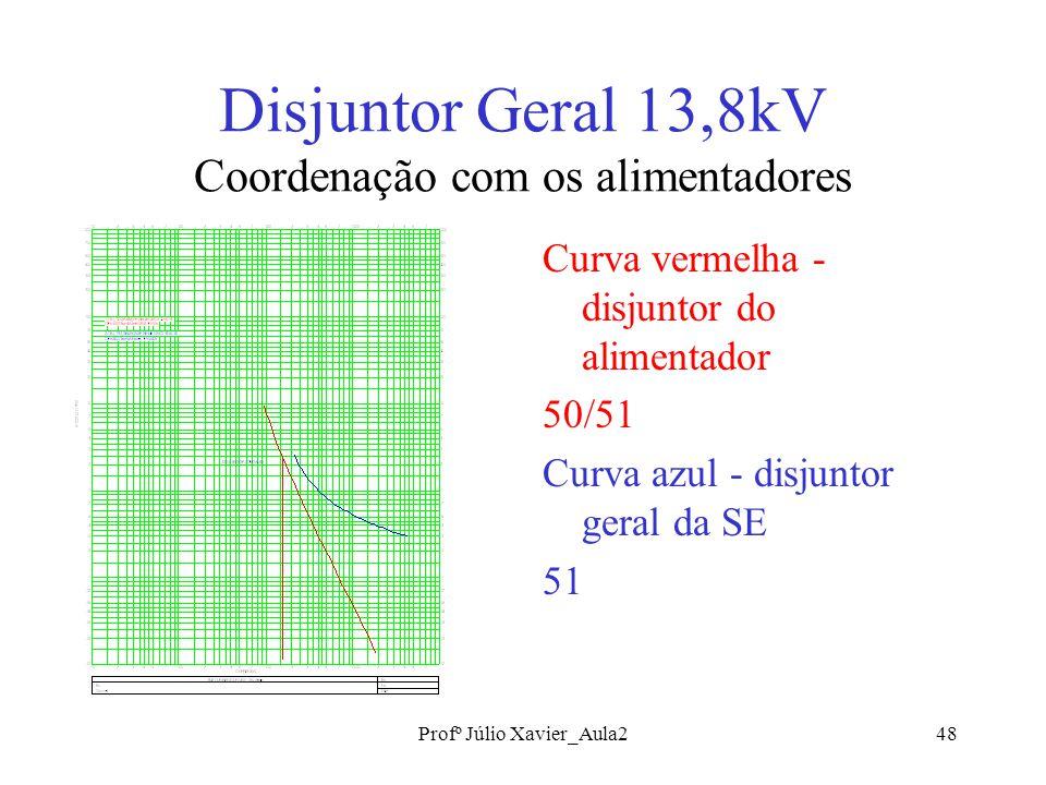 Disjuntor Geral 13,8kV Coordenação com os alimentadores