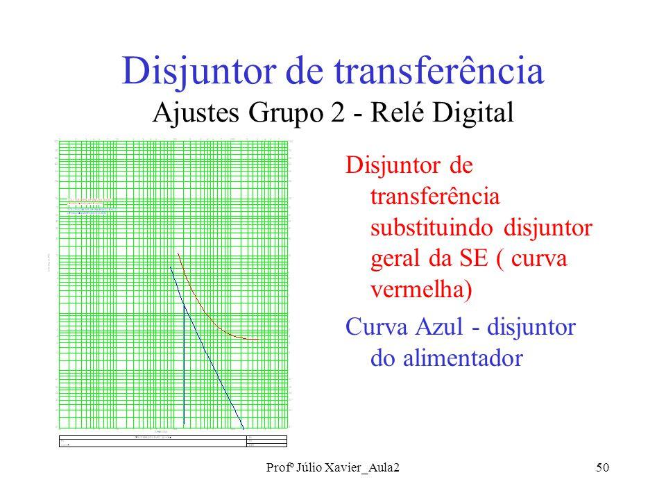 Disjuntor de transferência Ajustes Grupo 2 - Relé Digital