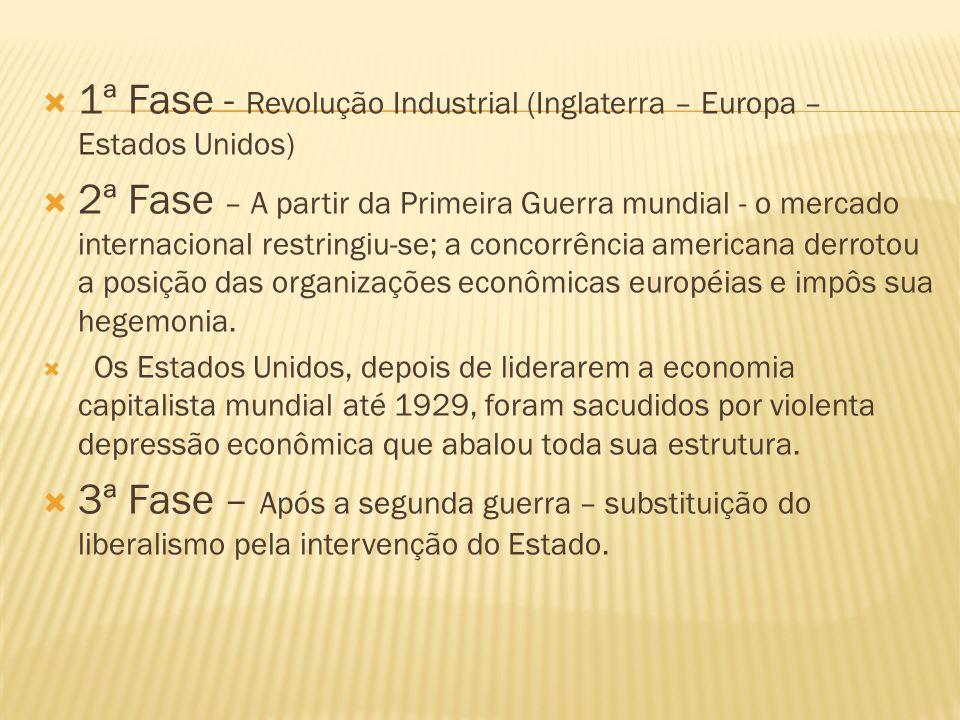 1ª Fase - Revolução Industrial (Inglaterra – Europa – Estados Unidos)