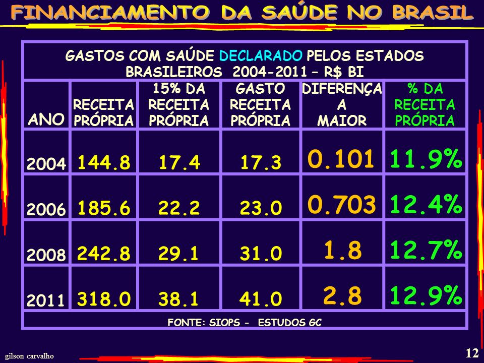 GASTOS COM SAÚDE DECLARADO PELOS ESTADOS BRASILEIROS 2004-2011 – R$ BI