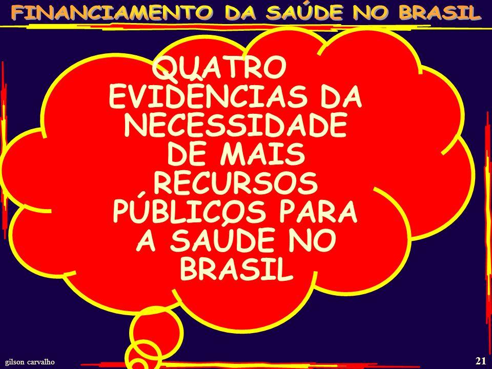 QUATRO EVIDÊNCIAS DA NECESSIDADE DE MAIS RECURSOS PÚBLICOS PARA A SAÚDE NO BRASIL