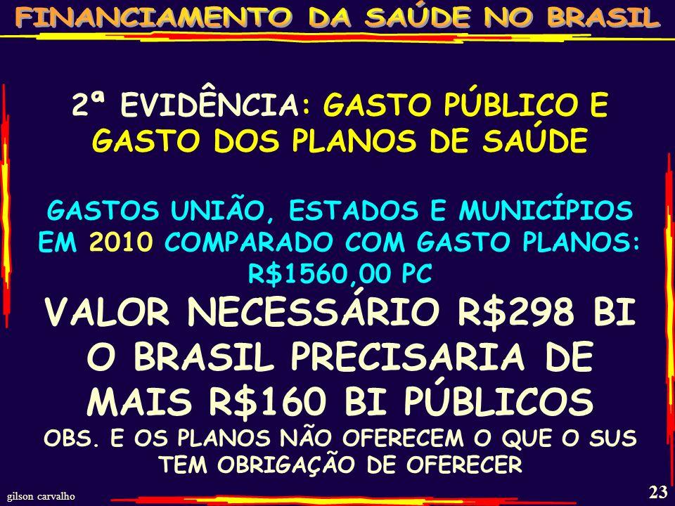 O BRASIL PRECISARIA DE MAIS R$160 BI PÚBLICOS