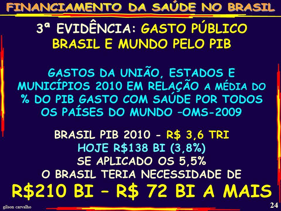 3ª EVIDÊNCIA: GASTO PÚBLICO BRASIL E MUNDO PELO PIB