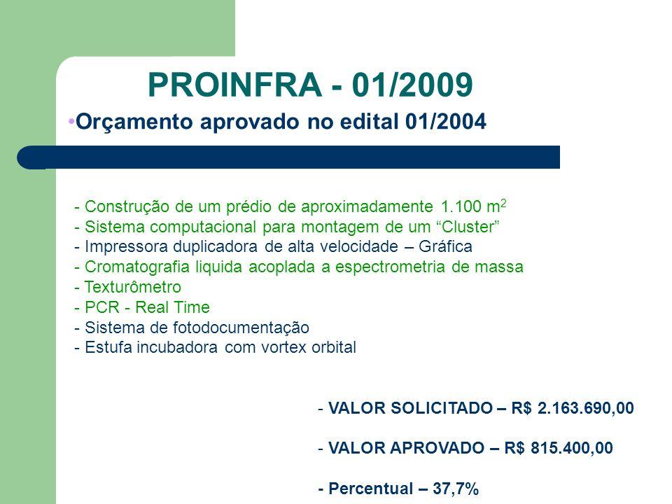 PROINFRA - 01/2009 Orçamento aprovado no edital 01/2004