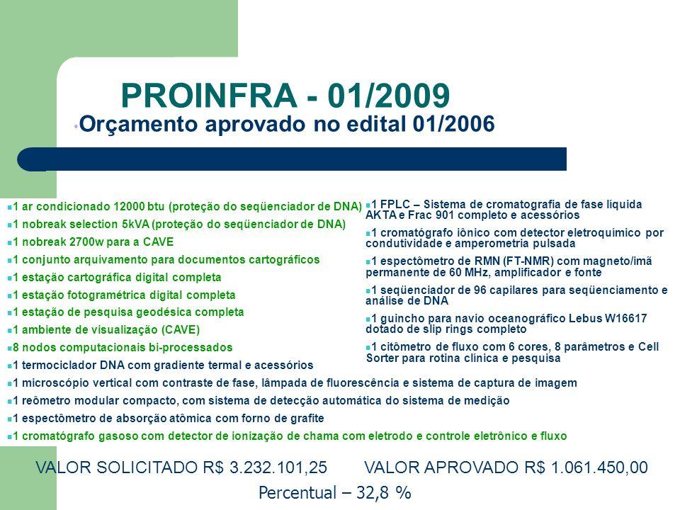 PROINFRA - 01/2009 Orçamento aprovado no edital 01/2006