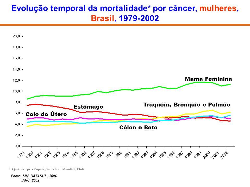 Evolução temporal da mortalidade* por câncer, mulheres,