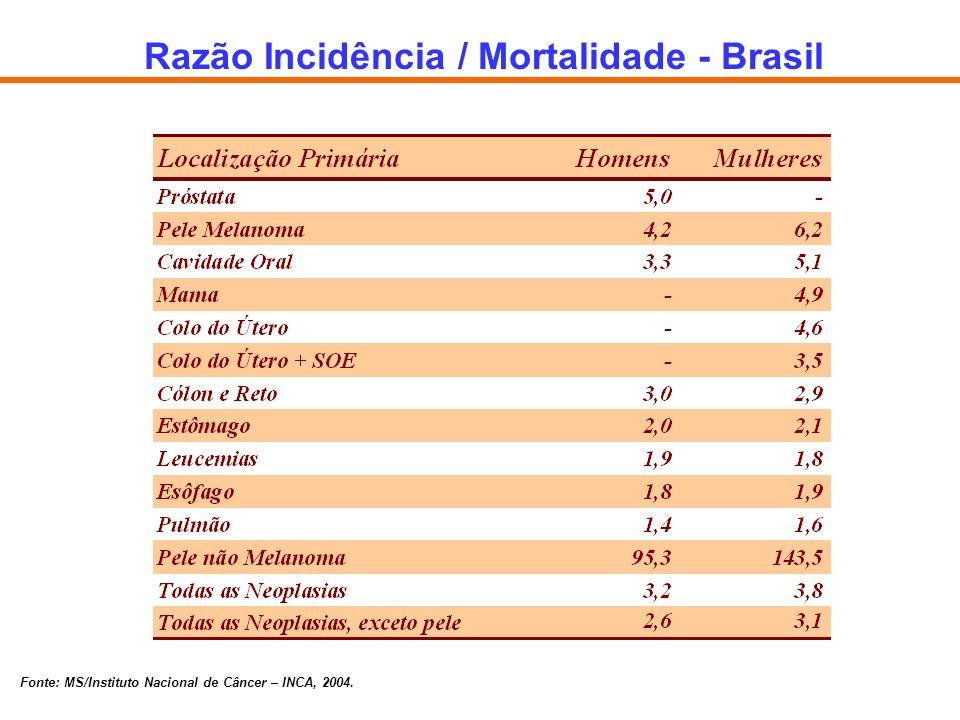 Razão Incidência / Mortalidade - Brasil