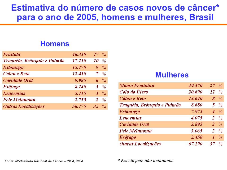 Estimativa do número de casos novos de câncer