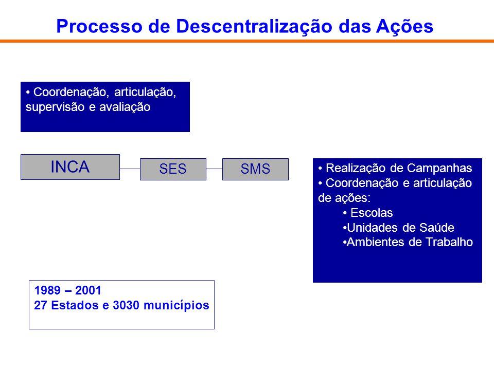 Processo de Descentralização das Ações