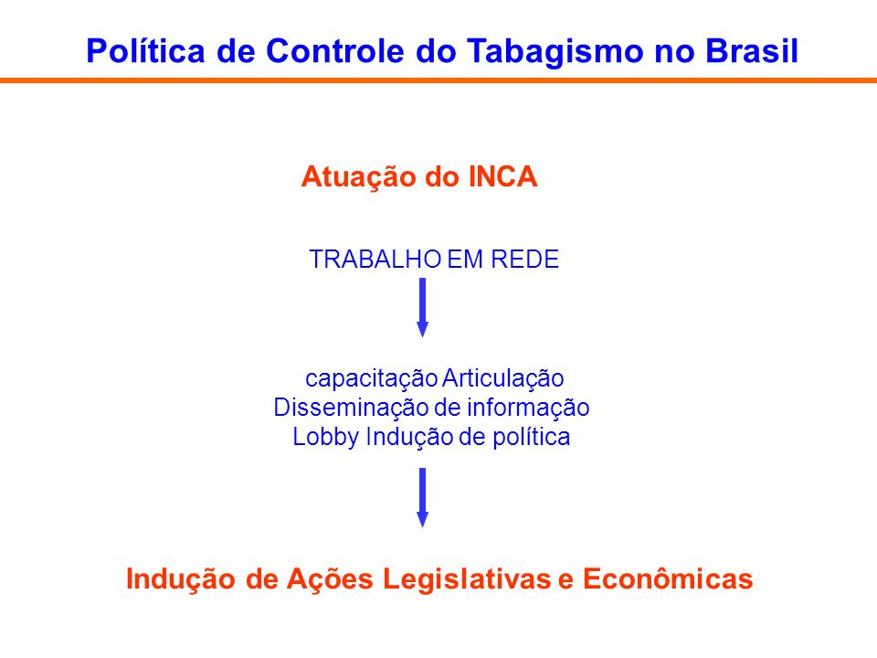 Política de Controle do Tabagismo no Brasil