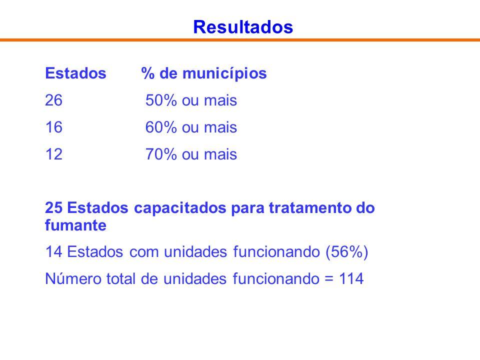 Resultados Estados % de municípios 26 50% ou mais 16 60% ou mais