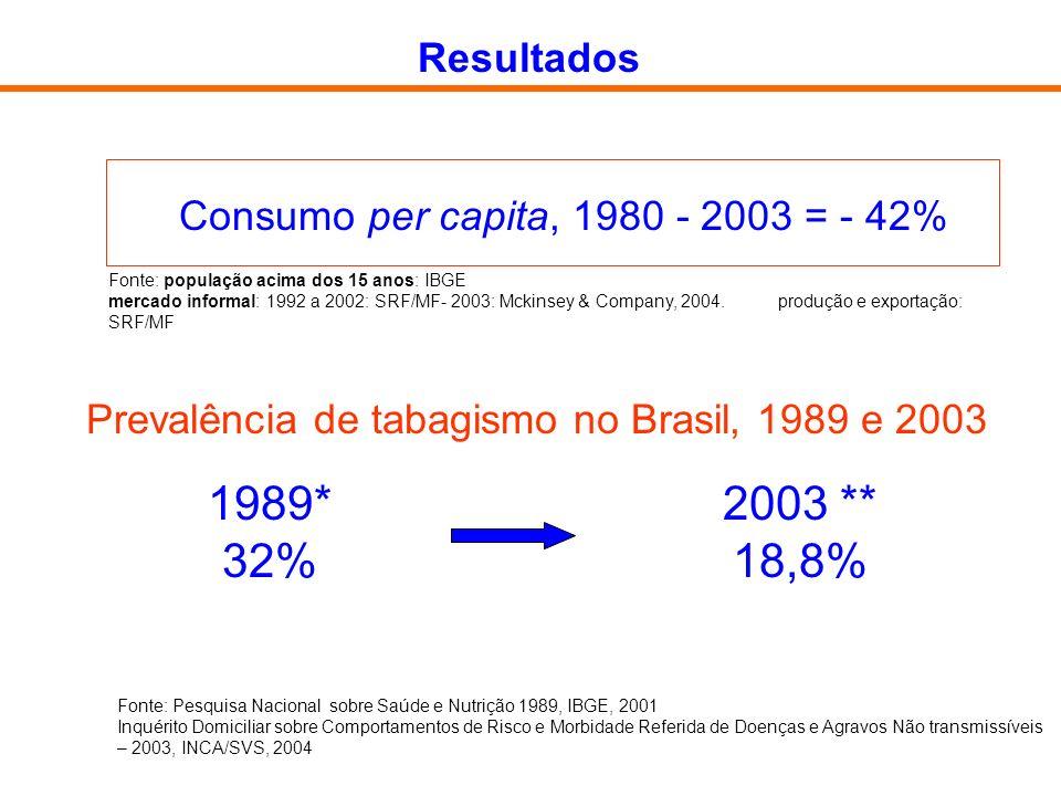 Resultados Consumo per capita, 1980 - 2003 = - 42% Fonte: população acima dos 15 anos: IBGE.