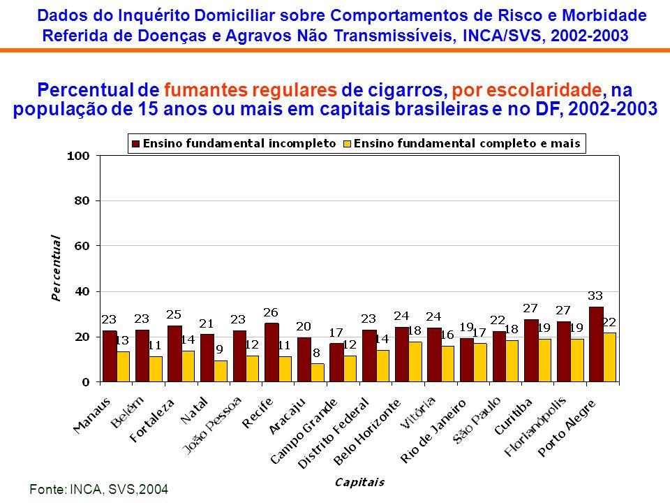 Dados do Inquérito Domiciliar sobre Comportamentos de Risco e Morbidade
