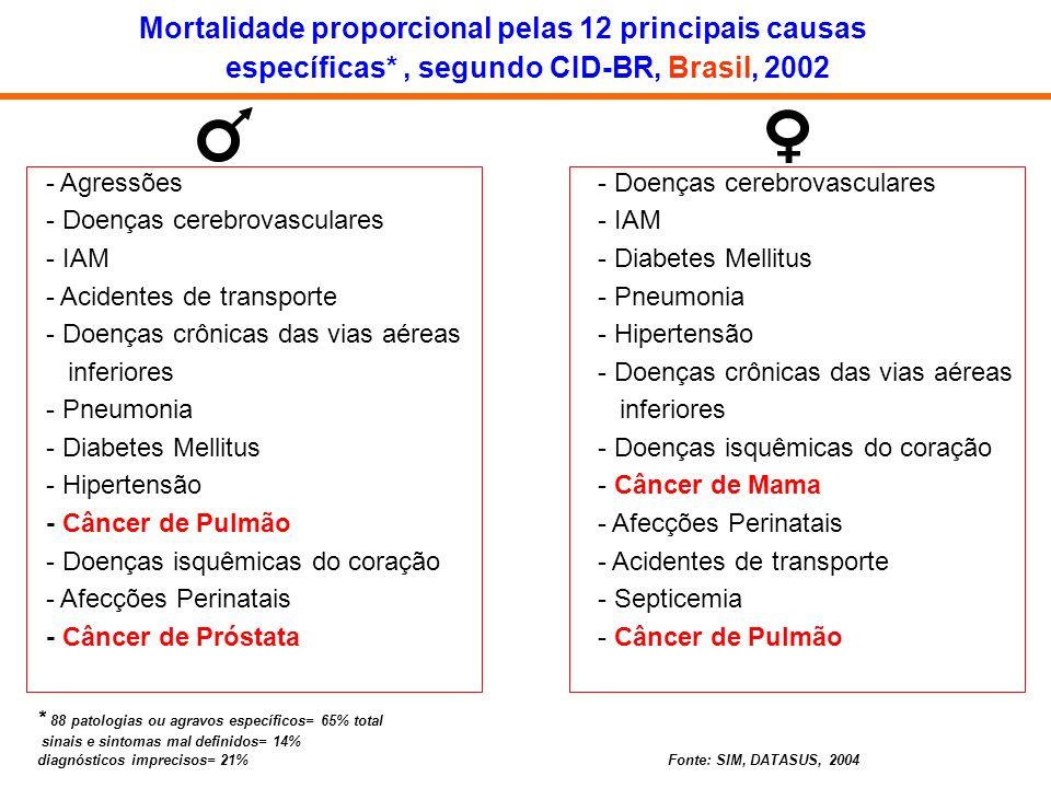Mortalidade proporcional pelas 12 principais causas