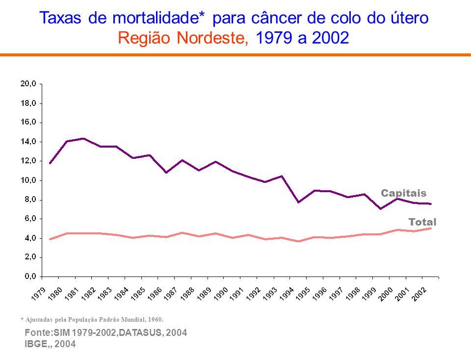 Taxas de mortalidade* para câncer de colo do útero