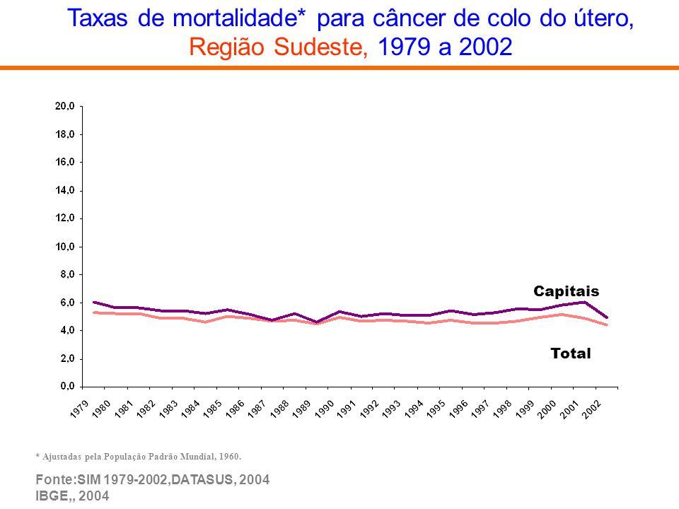 Taxas de mortalidade* para câncer de colo do útero,