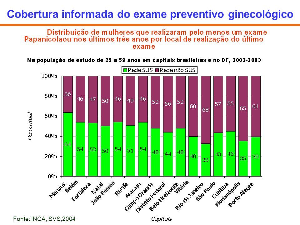 Cobertura informada do exame preventivo ginecológico