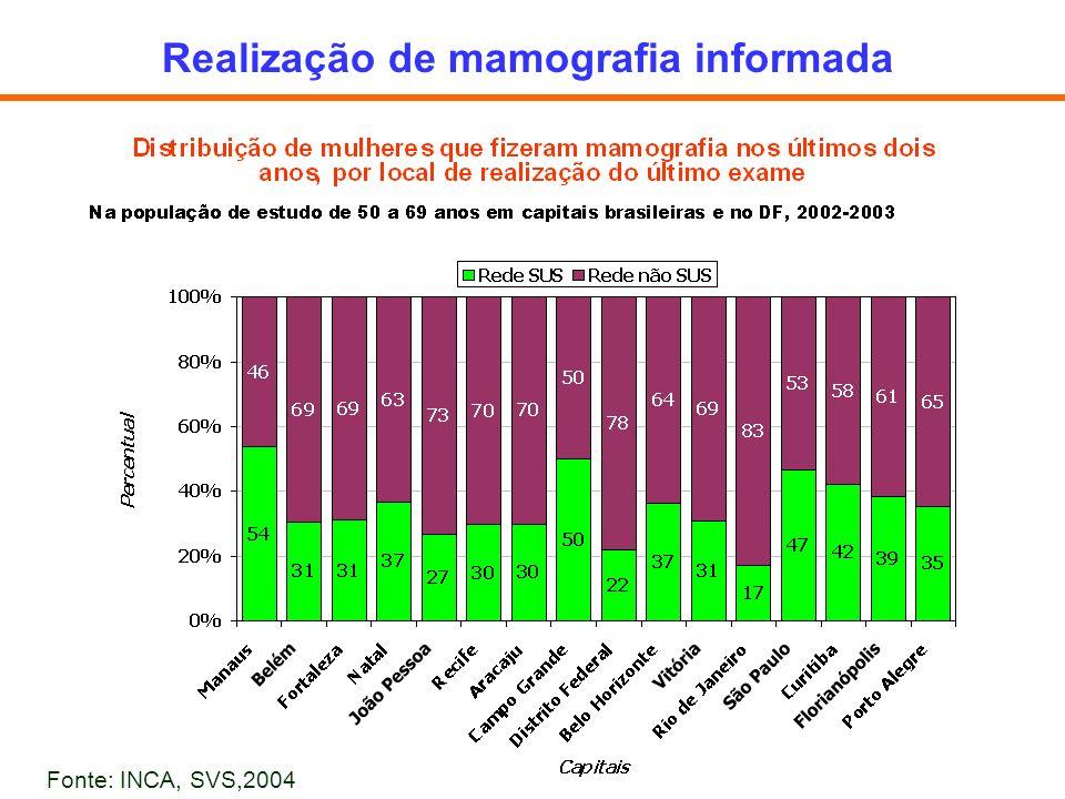 Realização de mamografia informada