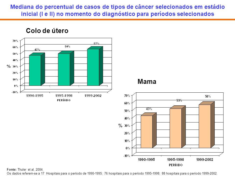 Mediana do percentual de casos de tipos de câncer selecionados em estádio inicial (I e II) no momento do diagnóstico para períodos selecionados