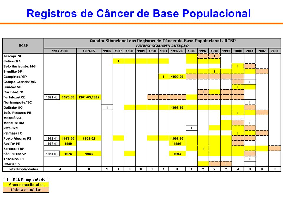 Registros de Câncer de Base Populacional