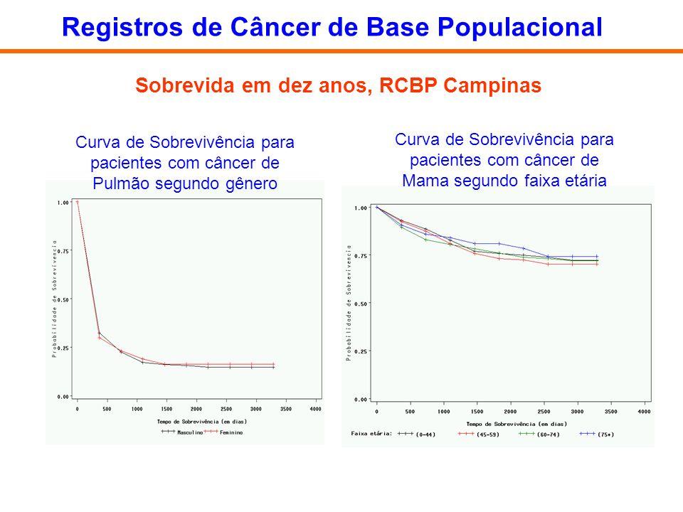 Sobrevida em dez anos, RCBP Campinas