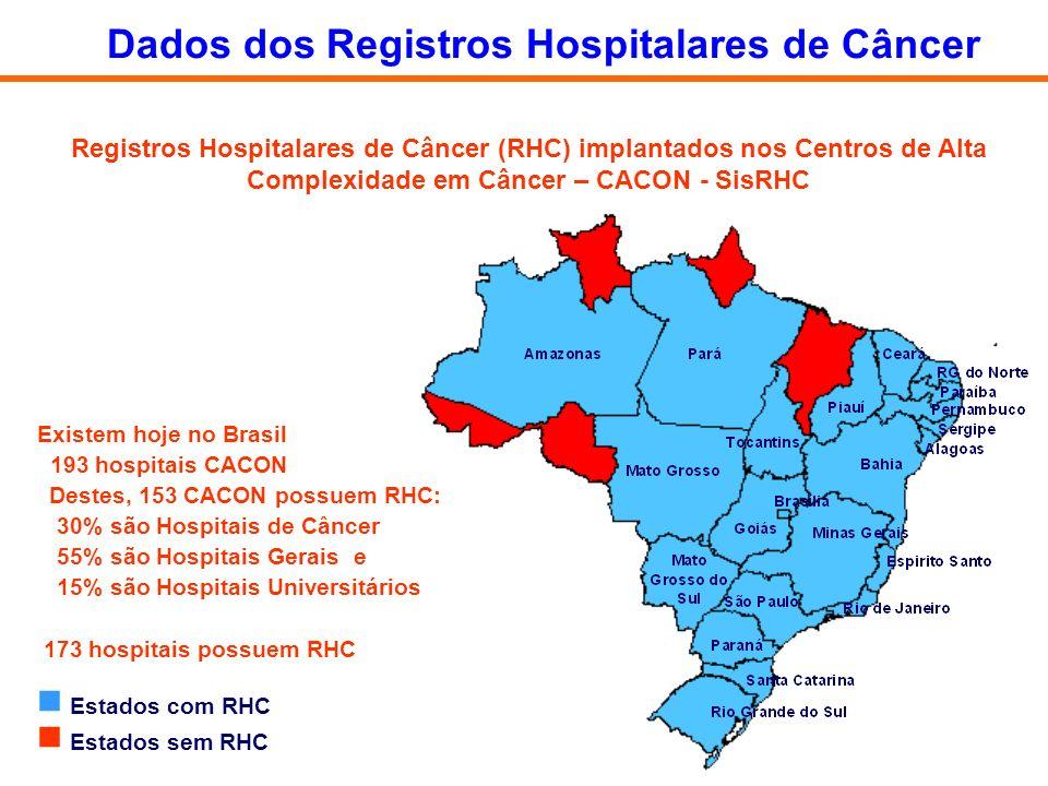 Destes, 153 CACON possuem RHC: