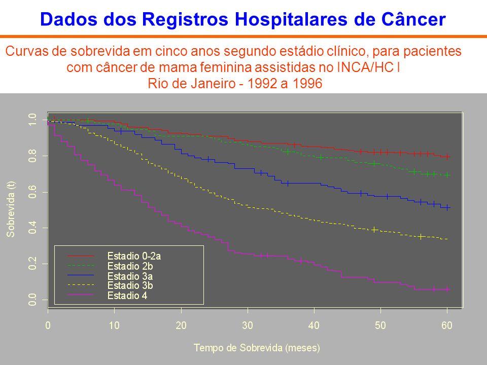 Dados dos Registros Hospitalares de Câncer
