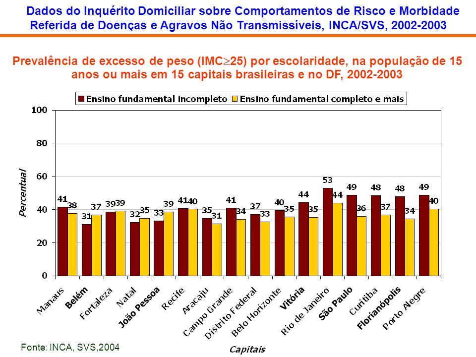 Referida de Doenças e Agravos Não Transmissíveis, INCA/SVS, 2002-2003