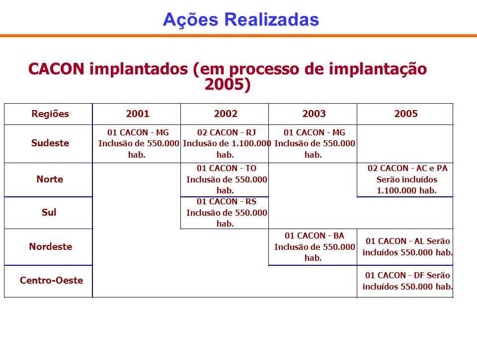 CACON implantados (em processo de implantação 2005)