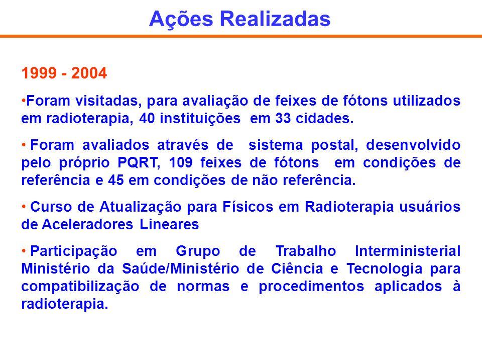 Ações Realizadas 1999 - 2004. Foram visitadas, para avaliação de feixes de fótons utilizados em radioterapia, 40 instituições em 33 cidades.