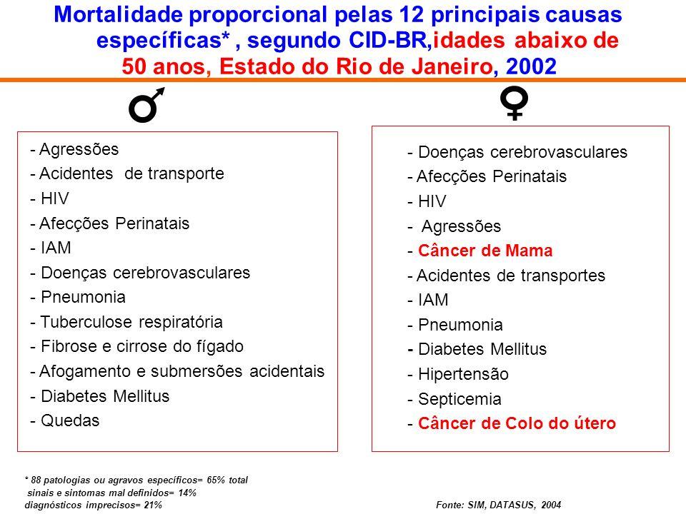 específicas* , segundo CID-BR,idades abaixo de