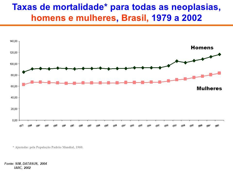 Taxas de mortalidade* para todas as neoplasias, homens e mulheres, Brasil, 1979 a 2002