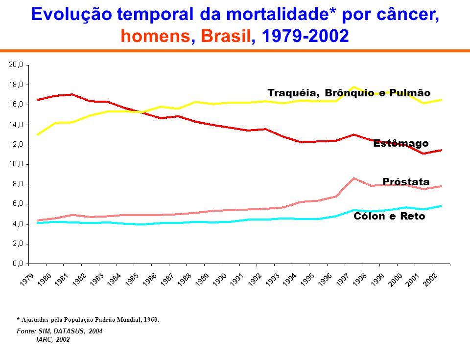 Evolução temporal da mortalidade* por câncer, homens, Brasil, 1979-2002