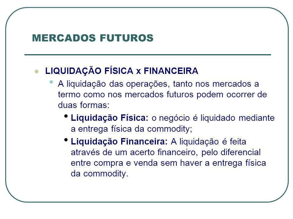 MERCADOS FUTUROS LIQUIDAÇÃO FÍSICA x FINANCEIRA
