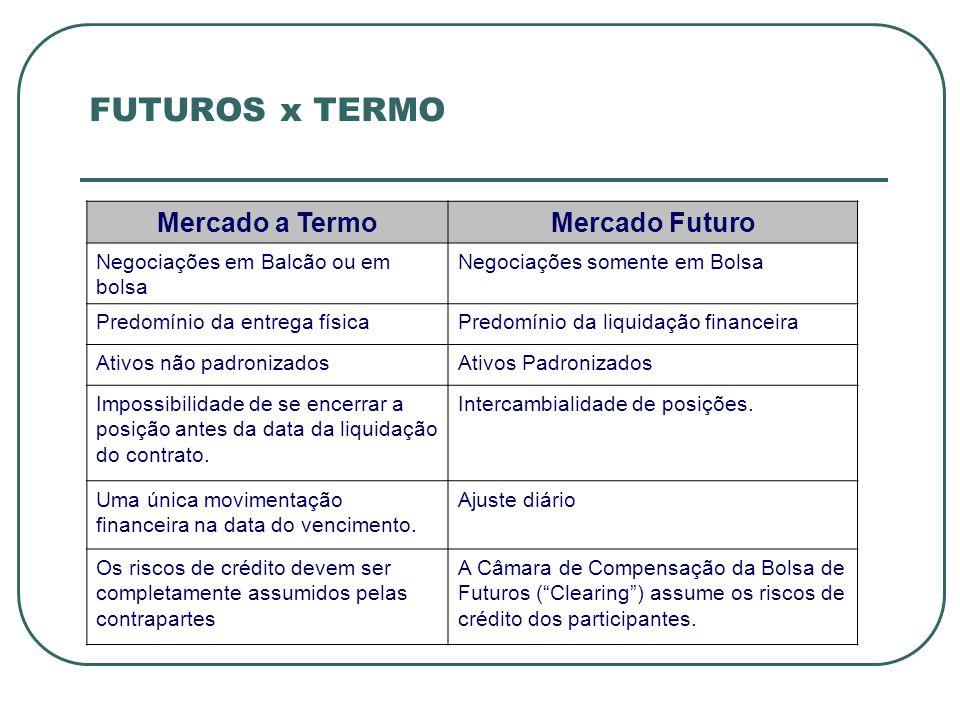FUTUROS x TERMO Mercado a Termo Mercado Futuro