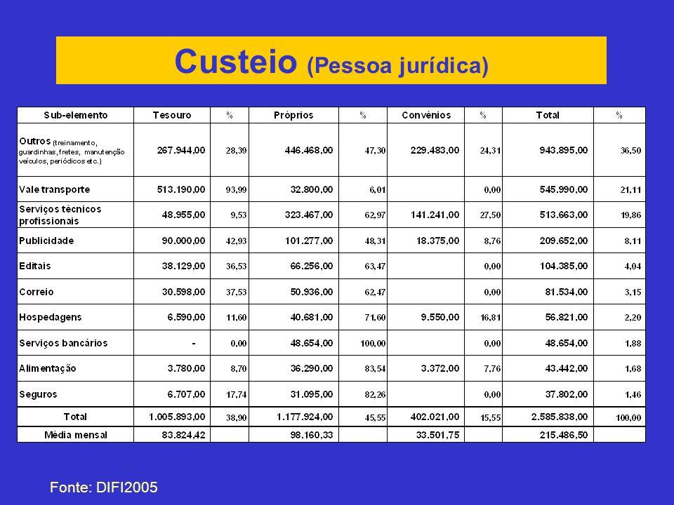 Custeio (Pessoa jurídica)