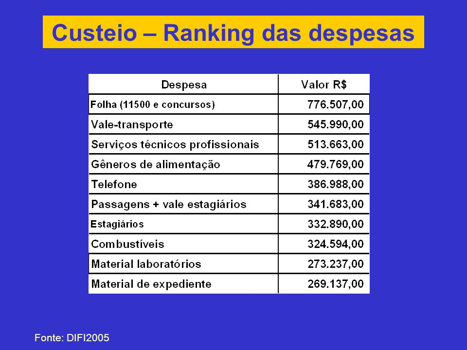 Custeio – Ranking das despesas